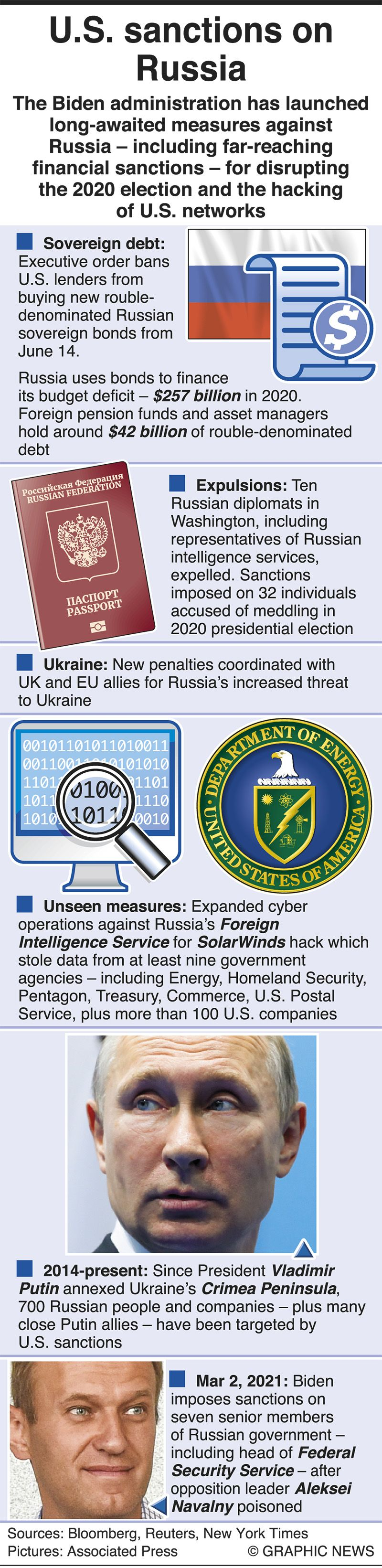 US sanctions on Russia