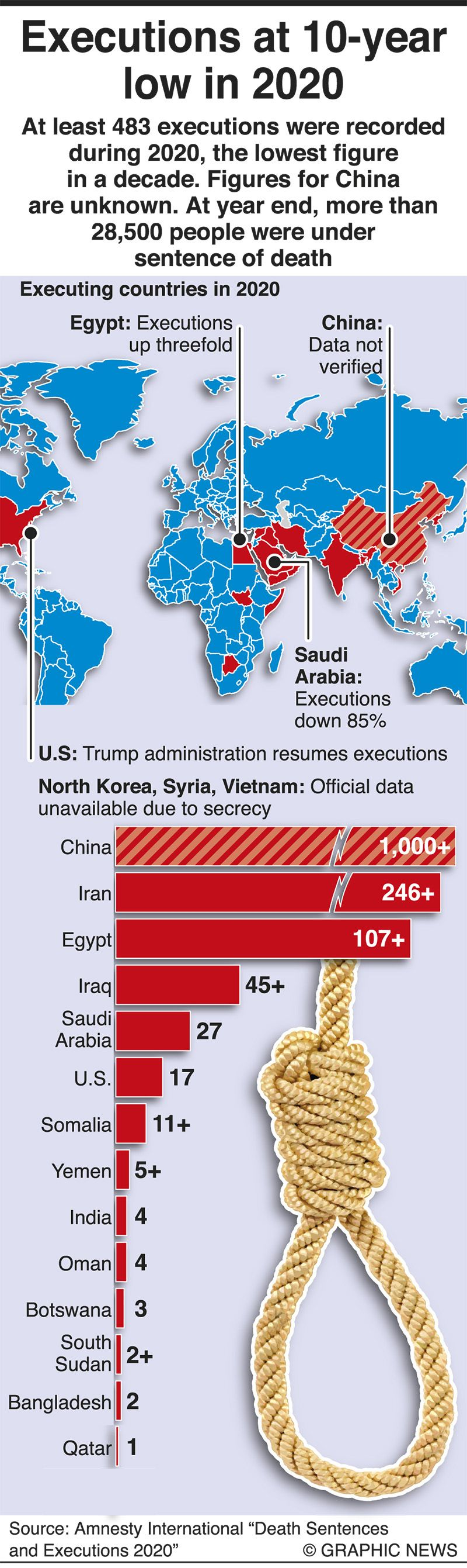 Executions at a 10-year low in 2020
