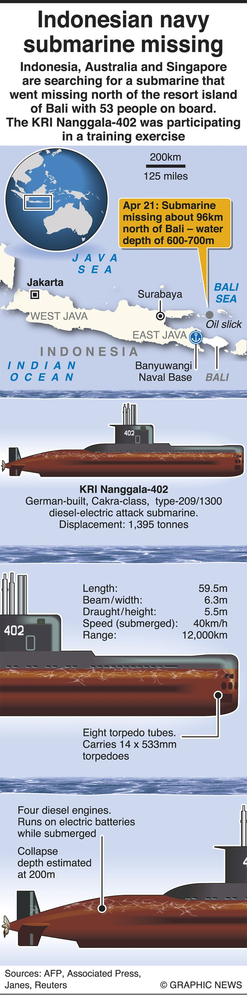 Infographic: All about Indonesia's missing submarine