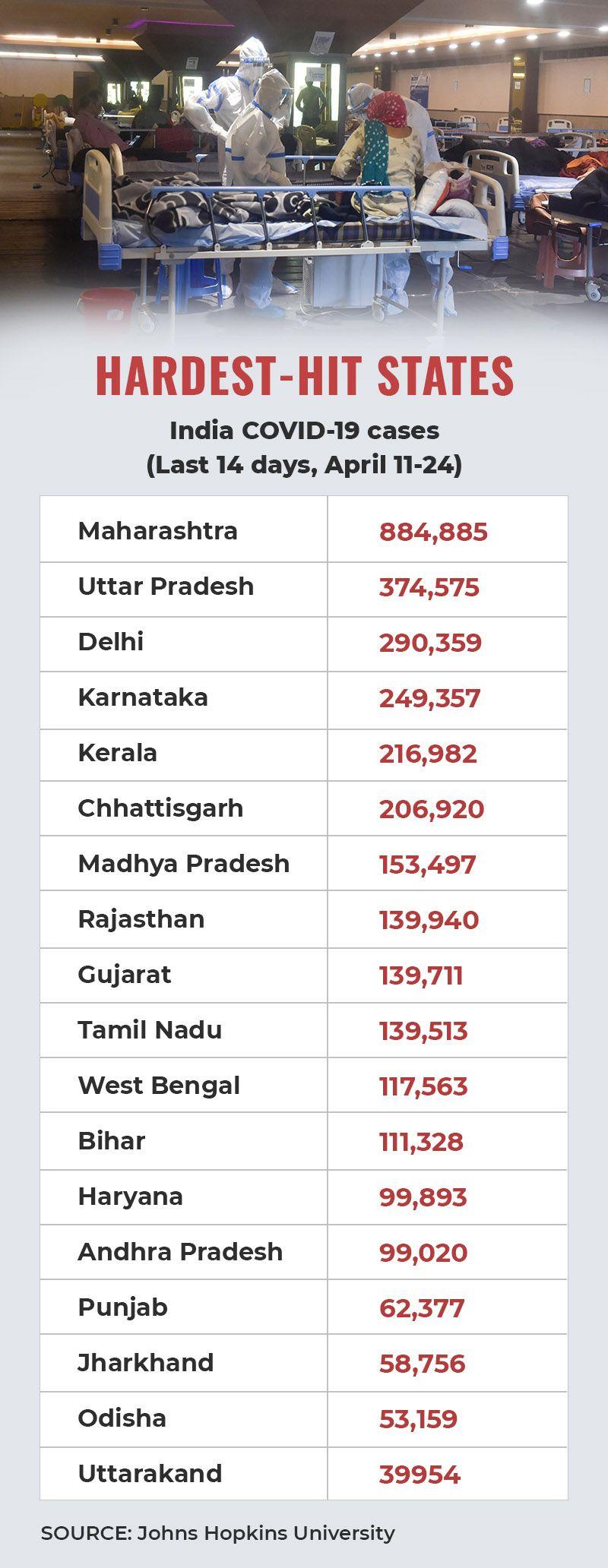 Indian hardest hit states