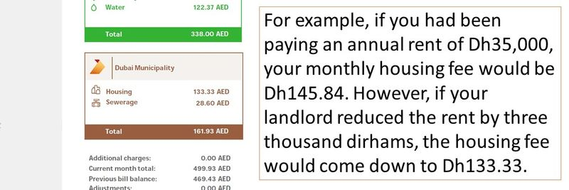 For example, if you had been paying an annual rent of Dh35,000, your monthly housing fee would be Dh145.84. However, if your landlord reduced the rent by three thousand dirhams, the housing fee would come down to Dh133.33.