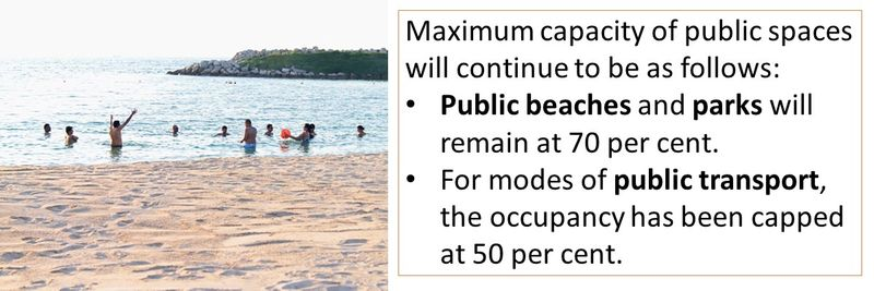 Maximum capacity of public spaces will continue to be as follows: Public beaches and parks will remain at 70 per cent. For modes of public transport, the occupancy has been capped at 50 per cent.