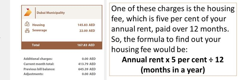 One of these charges is the housing fee, which is five per cent of your annual rent, paid over 12 months. So, the formula to find out your housing fee would be: Annual rent x 5 per cent ÷ 12 (months in a year)