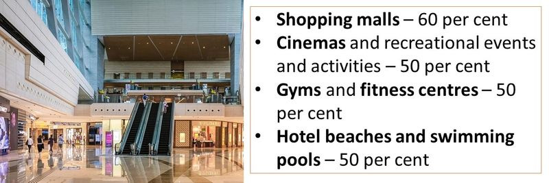 Shopping malls – 60 per cent Cinemas and recreational events and activities – 50 per cent Gyms and fitness centres – 50 per cent Hotel beaches and swimming pools – 50 per cent