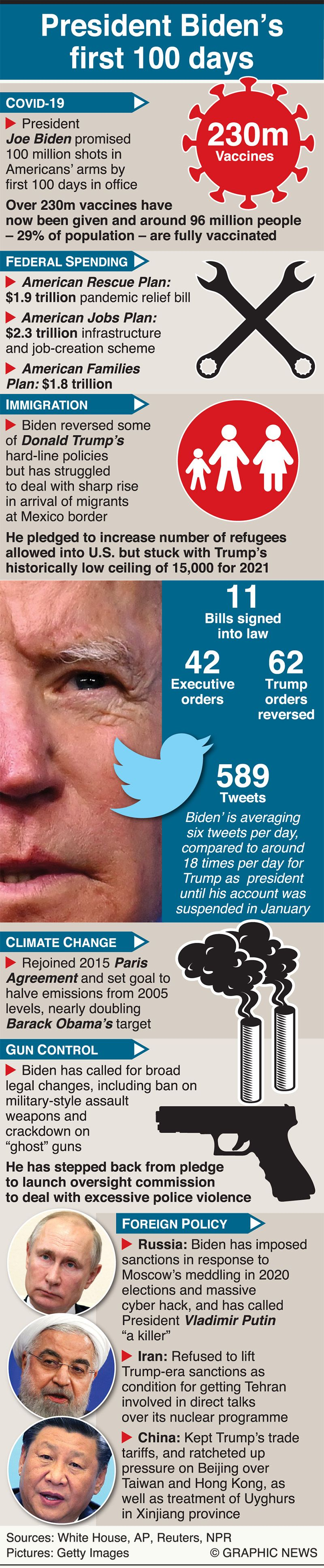 Biden graphic 100 days