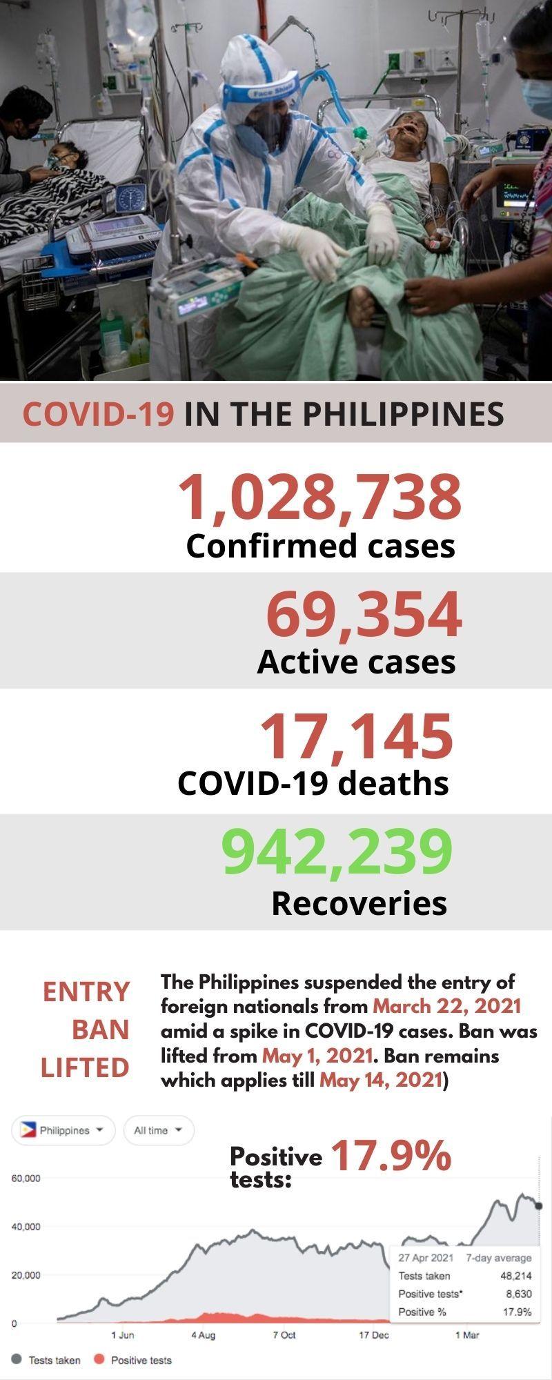 Philippines covid cases