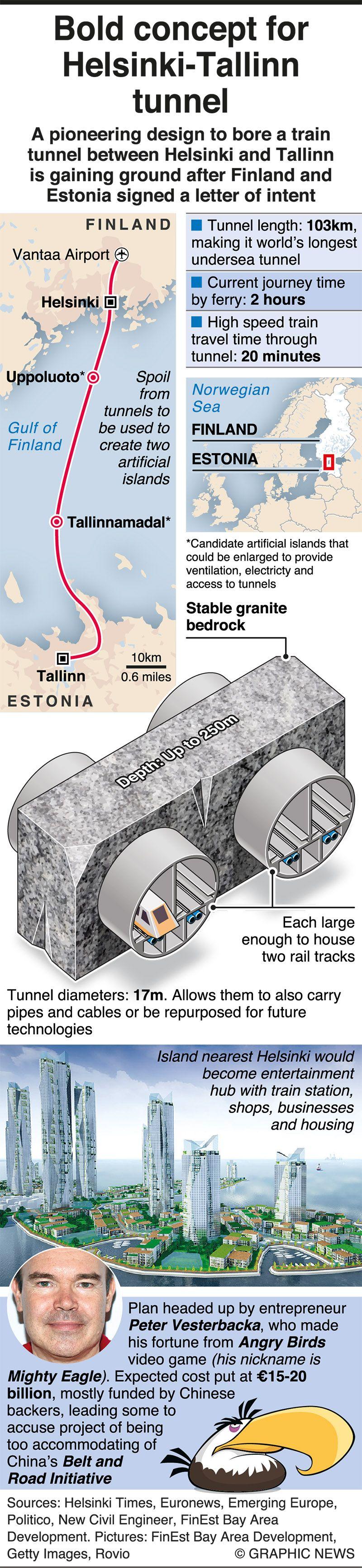 Bold concept for Helsinki-Tallinn tunnel