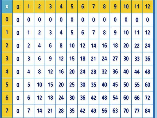 India numbers times table