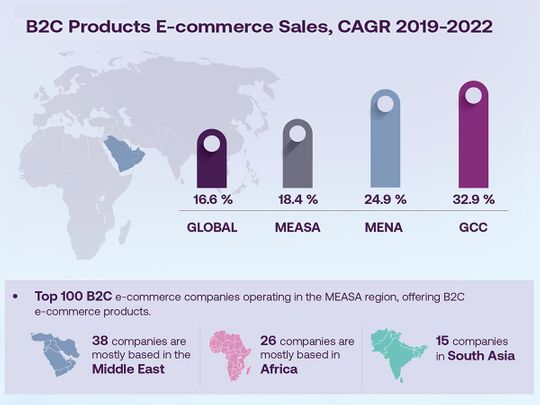 MEASA ecommerce