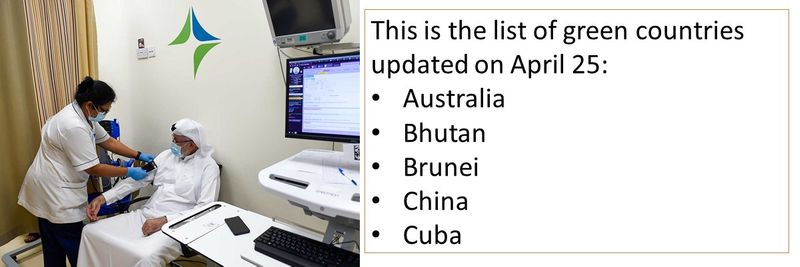 This is the list of green countries updated on April 25:  Australia Bhutan Brunei China Cuba