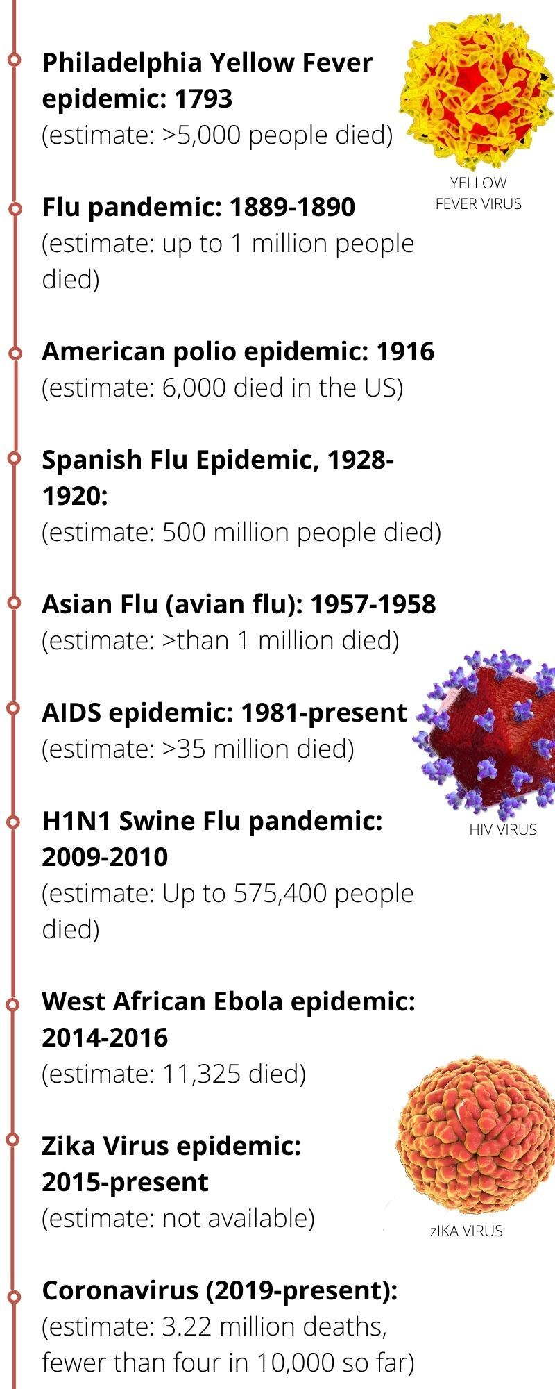 deadly pathogens 2