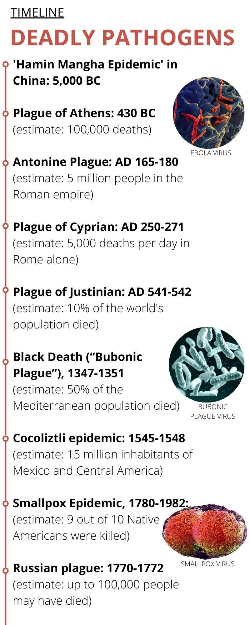 deadly pathogens