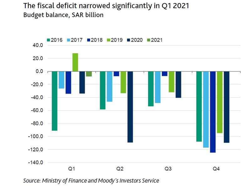 Saudi fiscal deficit