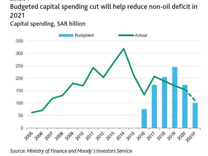 Saudi spending cuts