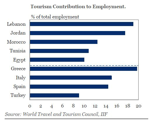 Mena tourism employment