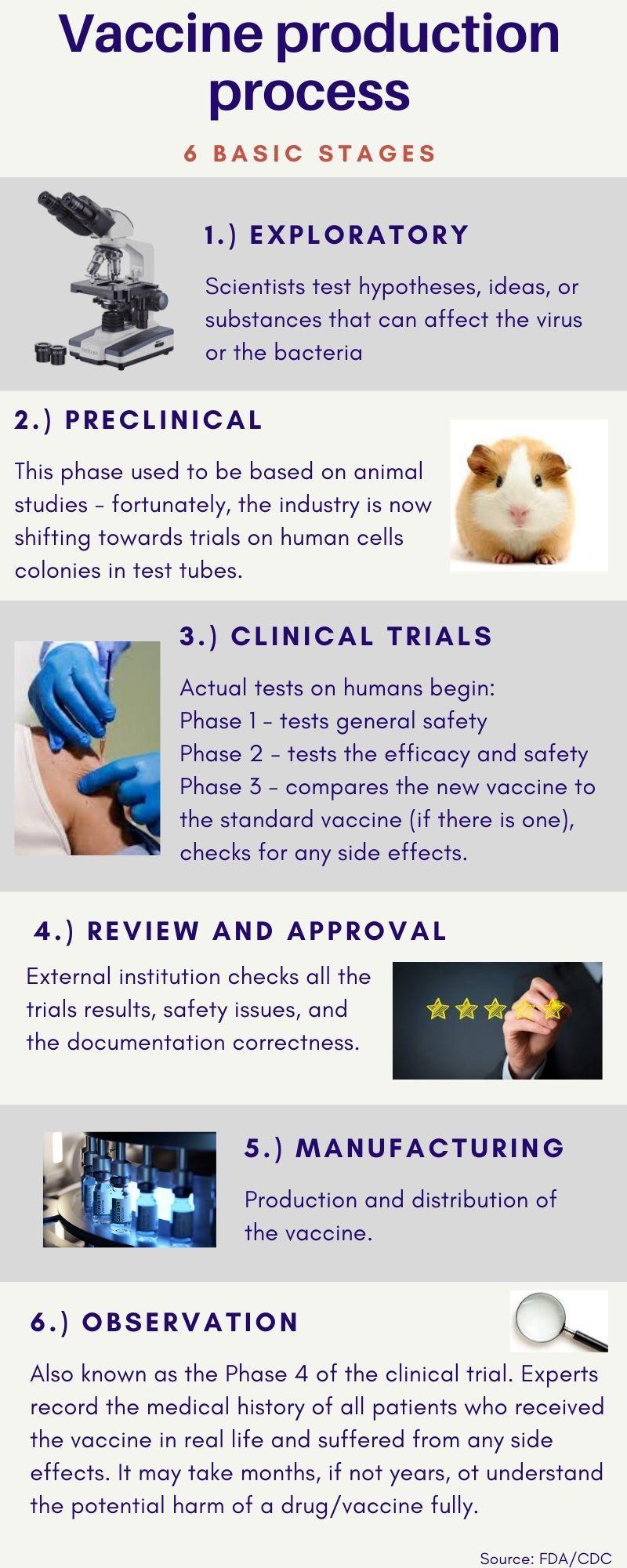 Vaccine development process