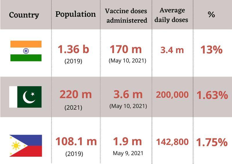 India Pakistan Philippines vaccination rate