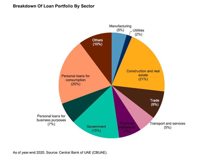 UAE bank loan portfolio