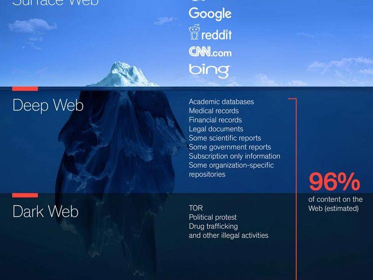 Ransomware dark web