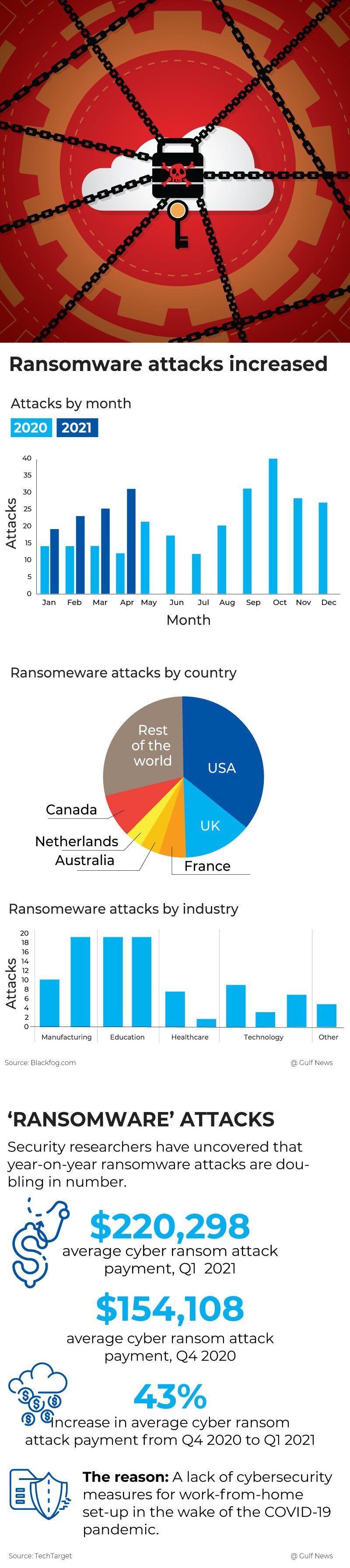 ransomware seyyed