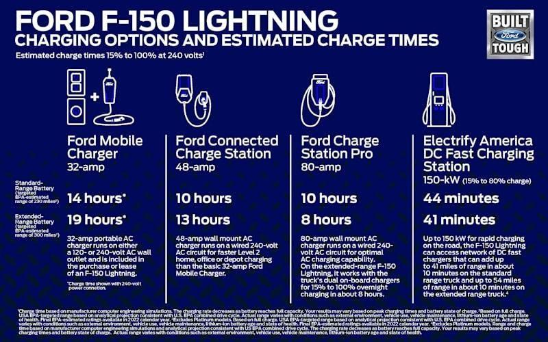 Charging the F-150 Lightning pickup