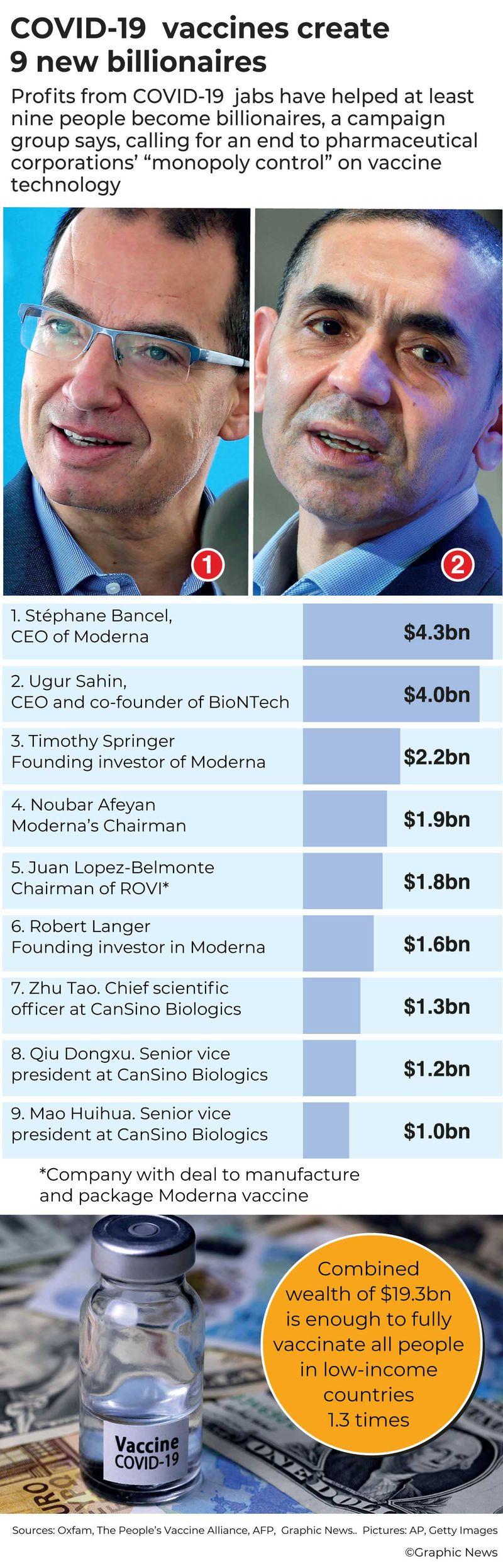 20210523 covid-19 vaccine billionaires