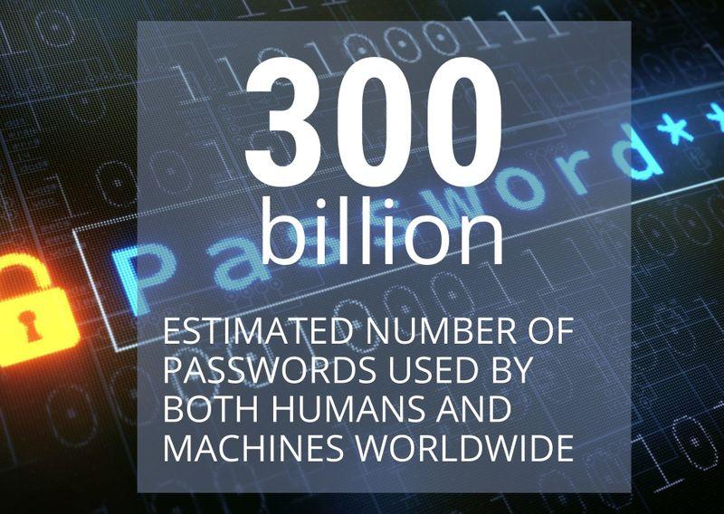 Passwords estimate