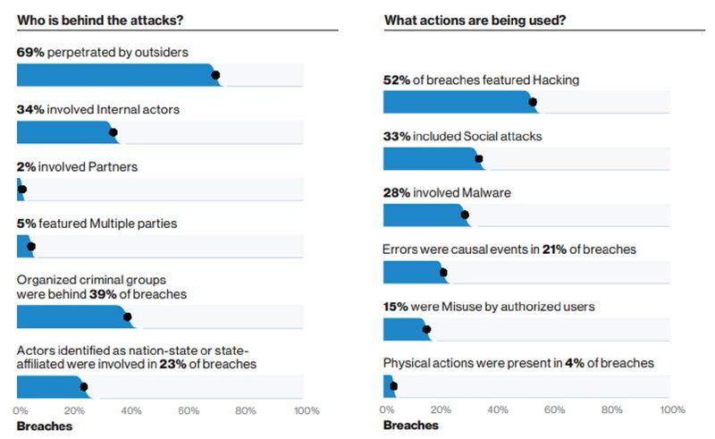Verizon 2019 data hacking attacks hack attacks