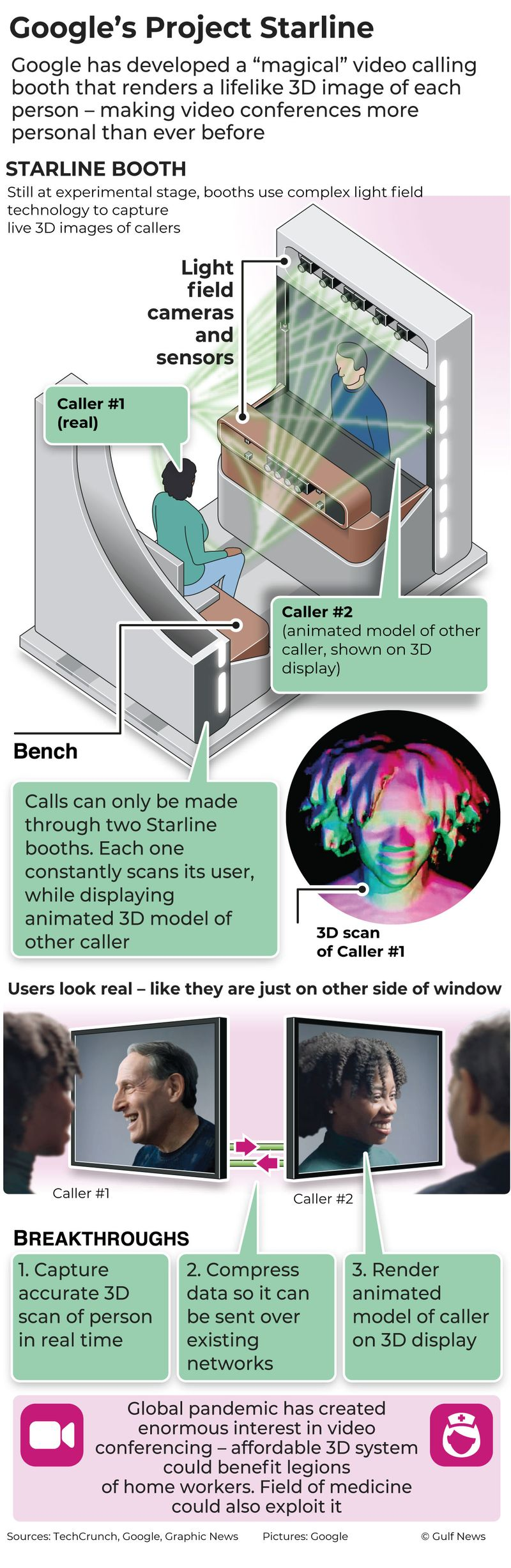 Infographic: How Google made a 3D video calling booth