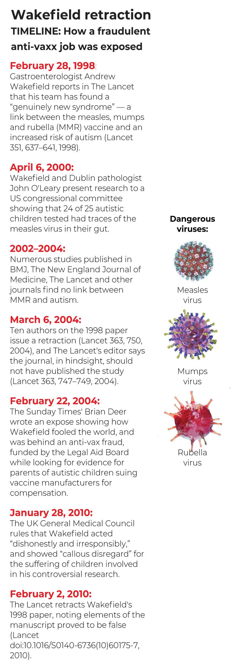 Timeline antivax MMR autism
