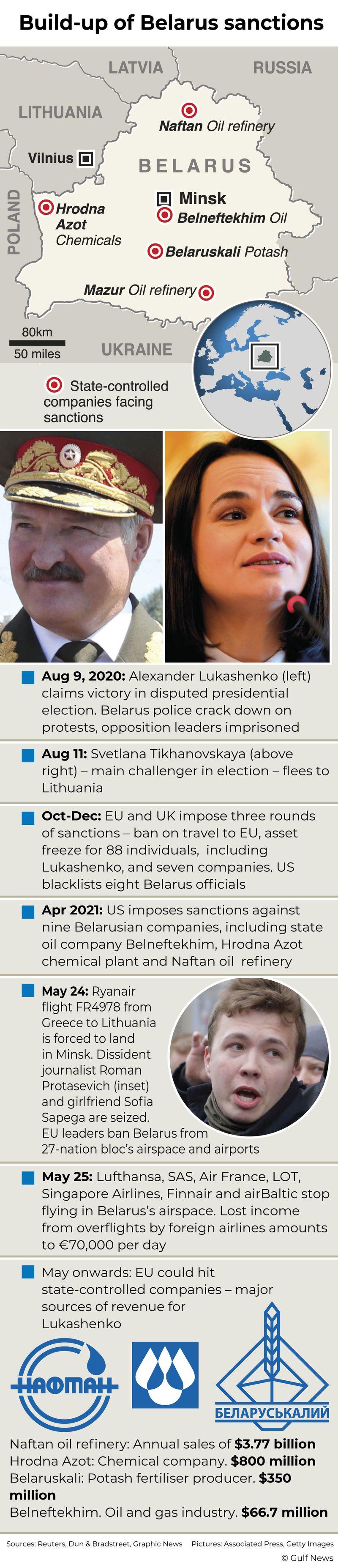 Infographic: Build-up of Belarus sanctions