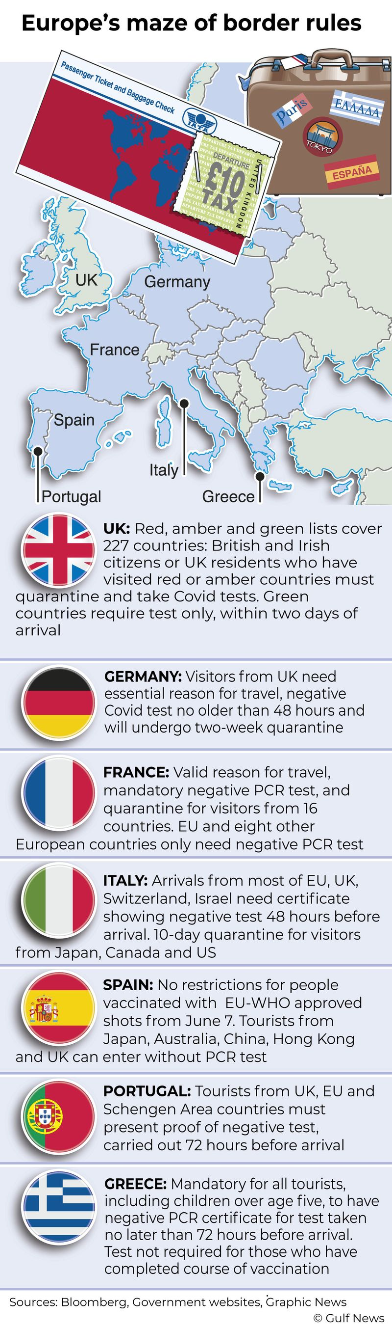 Infographic: Europe's maze of border rules