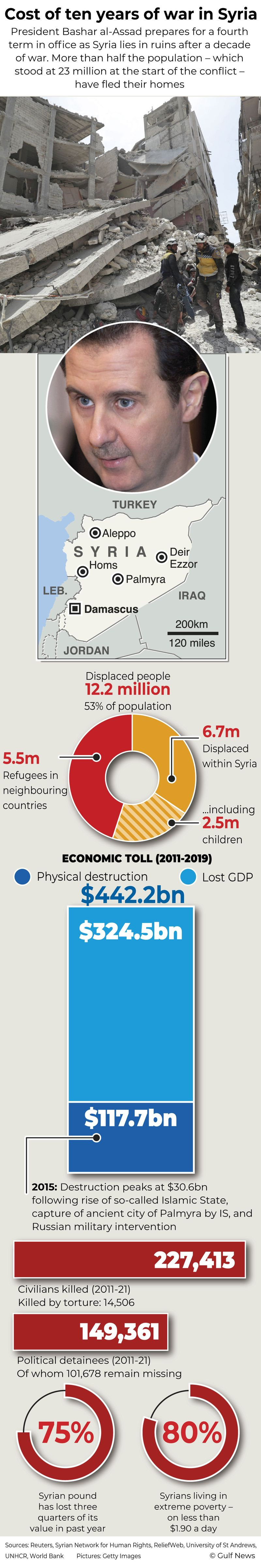 Infographic: Cost of ten years of war in Syria