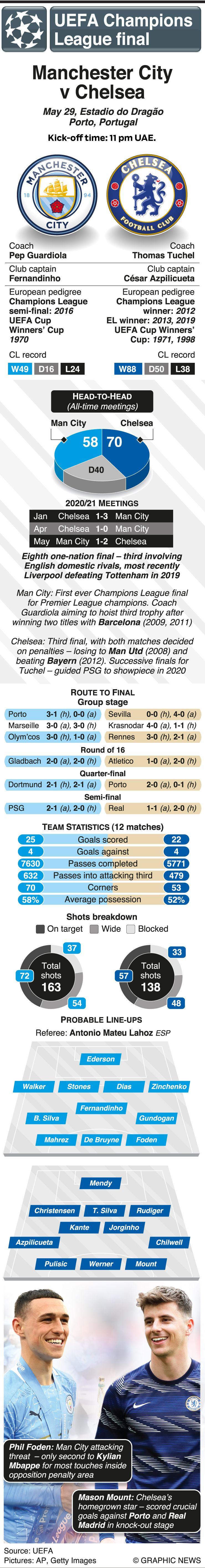 Champions League final graphic