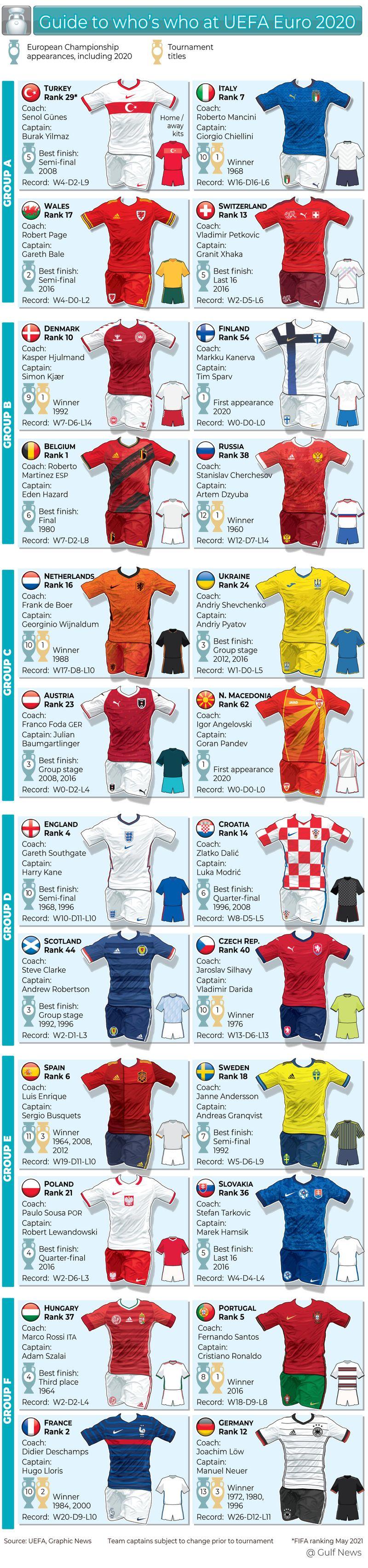 UEFA Euro 2020 team guide