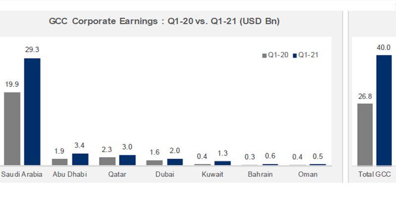 GCC Q1 corporate profits