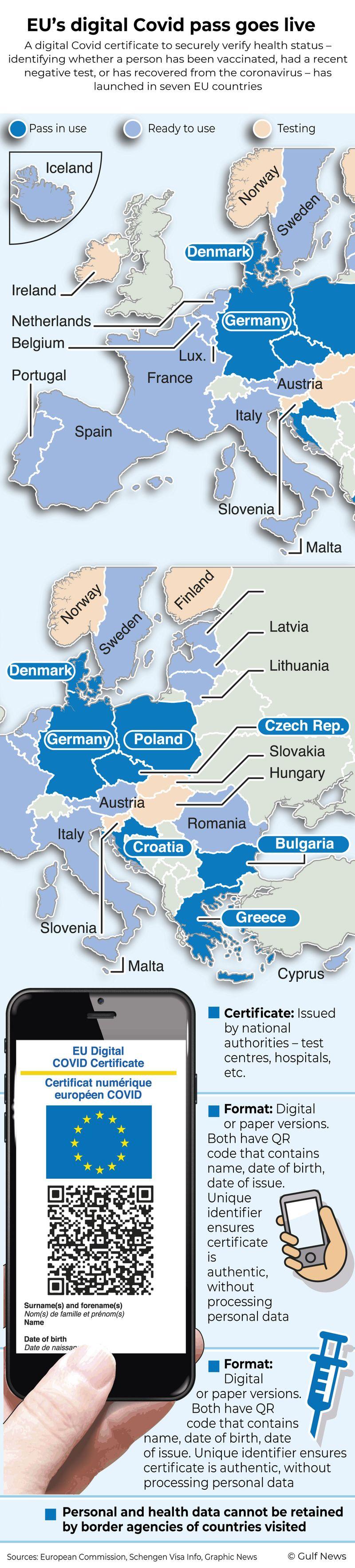 Infographic: EU's digital Covid pass goes live