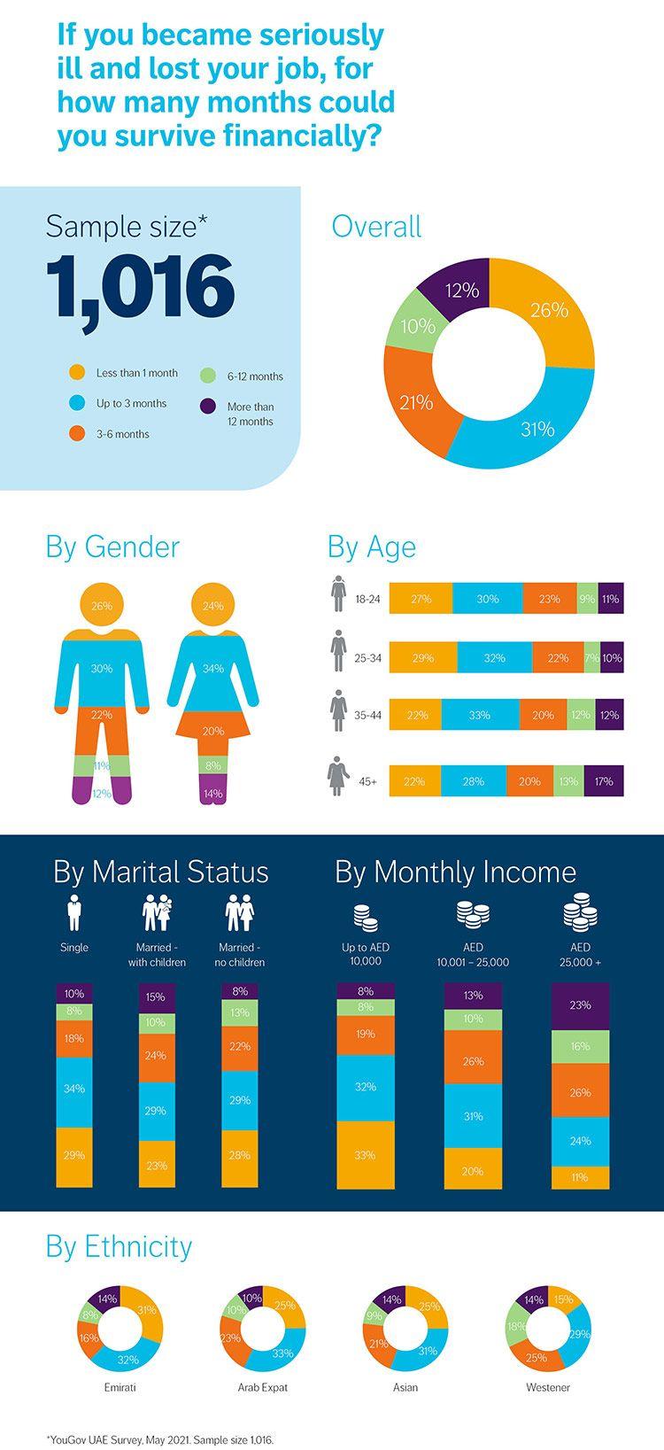 Critical Illness Infographic