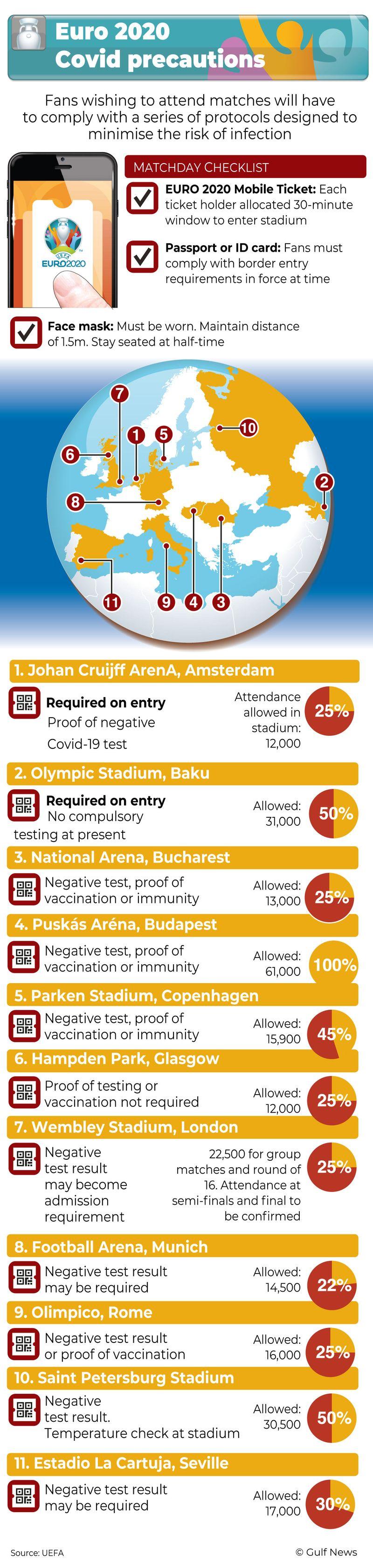 Euro 2020 COVID-19 precautions