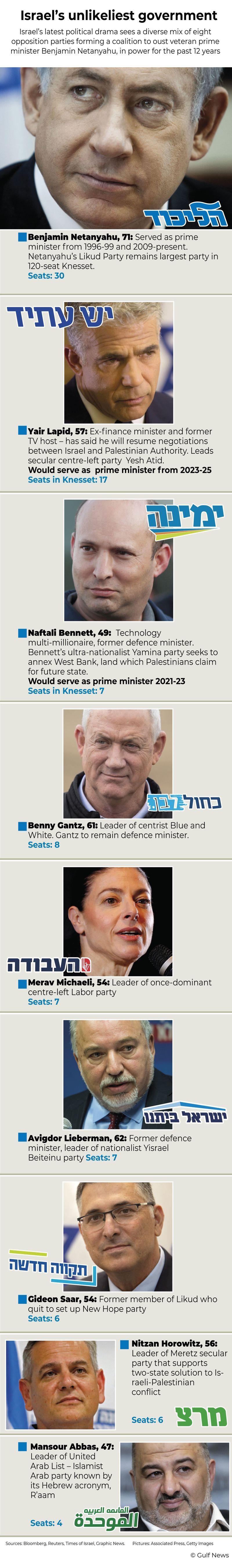 Infographic: Israel's unlikeliest government