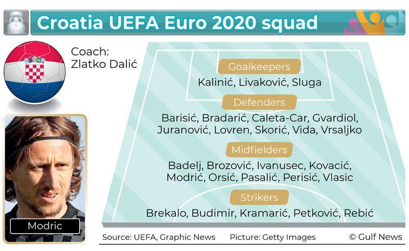 UEFA Euro 2020 squads