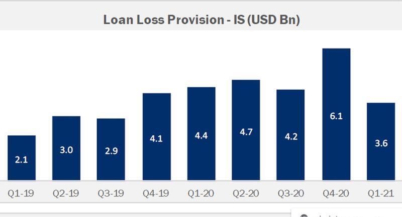 GCC bank loan loss provisions