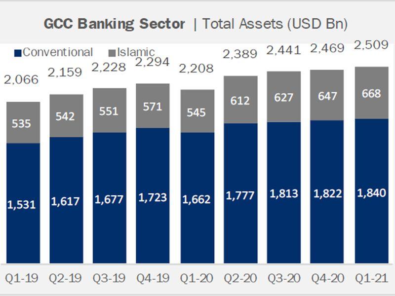GCC banking assets