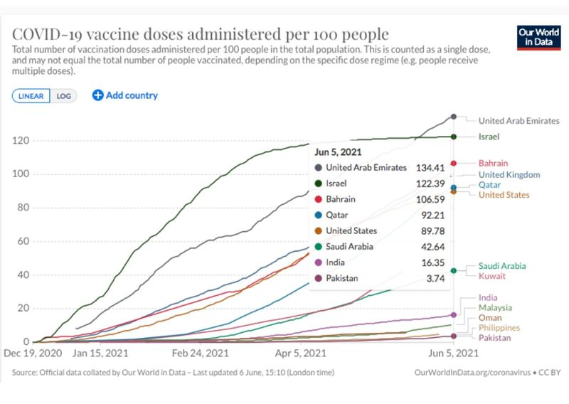 vaccination doses June 5, 2021