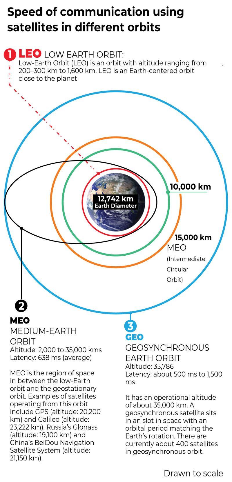 LEO MEO GEO satellites
