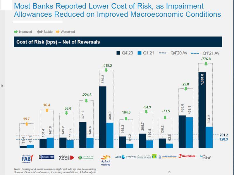 UAE banks asset quality