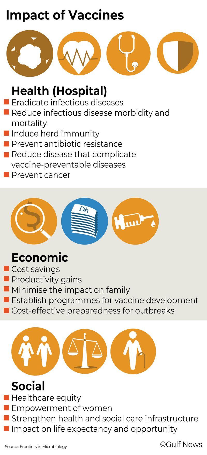Vaccine economic benefits