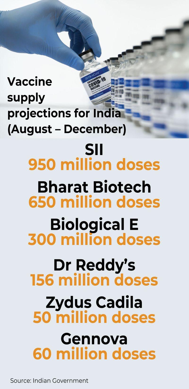 Graphic india vaccines covid