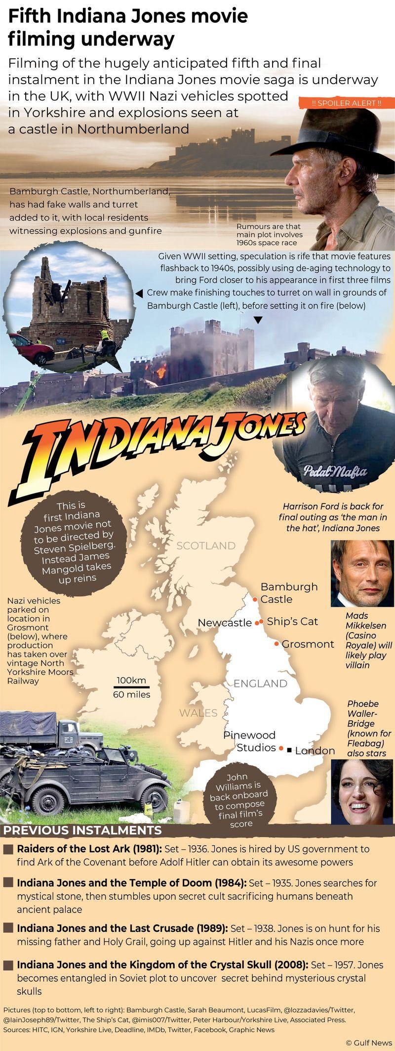 Infographic: Fifth Indiana Jones movie filming underway