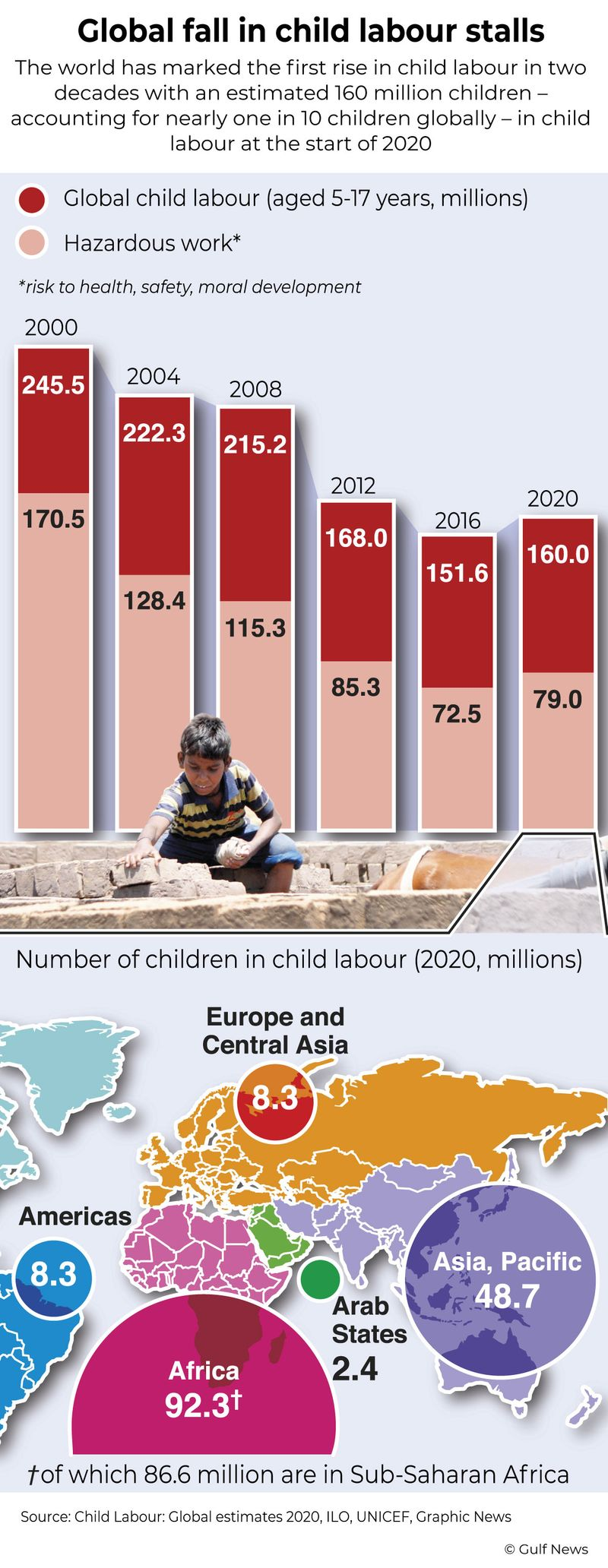Infographic: Global fall in child labour stalls